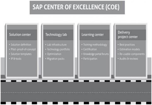 Sap Innovation Center